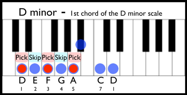 E Diminished Chord Piano Diagram