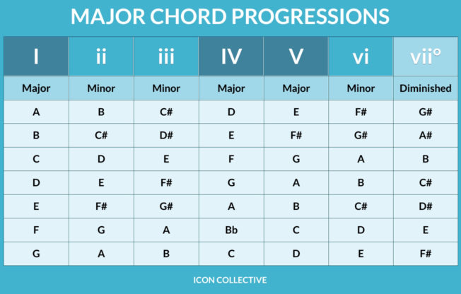 Icon Collective Major Chord Progressions Chart