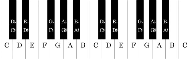 Basic Music Theory - Piano Keyboard Notes