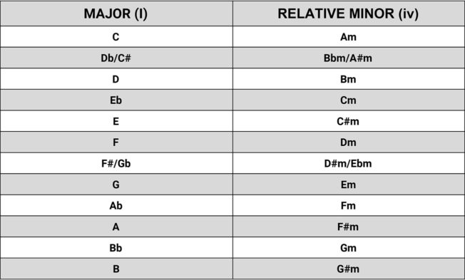 Relative Chords Chart - Music Theory